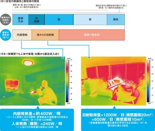 〔図1〕住宅の熱損失と熱取得の関係<br>〔写真1〕無暖房でも人体や家電・太陽から固定収入あり