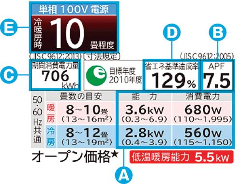 〔図1〕エアコンのラベルには情報と問題がいっぱい!