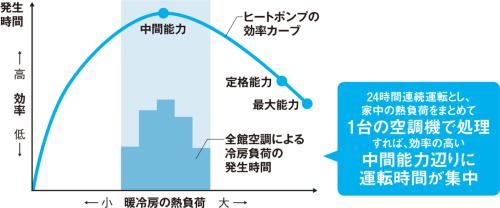 〔図2〕熱負荷を束ねてヒートポンプ効率のスイートスポットを活かす