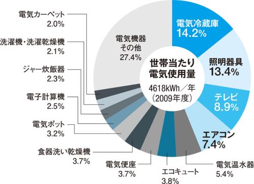 〔図1〕住宅では長時間使う「特定機器」が電気の大半を消費