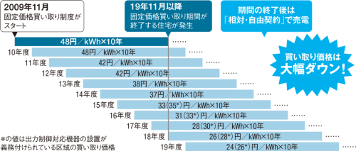 〔図1〕固定買い取り期間満了後は売電単価が暴落