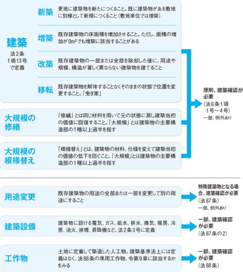 〔図1〕 建築確認が必要な行為と根拠規定は?