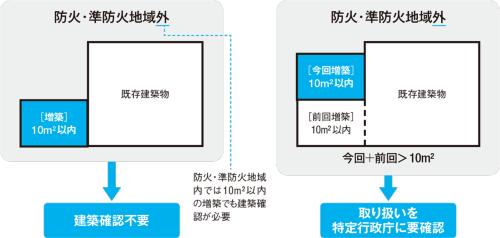 〔図2〕「10m2以内増築」の繰り返しはどうなる?