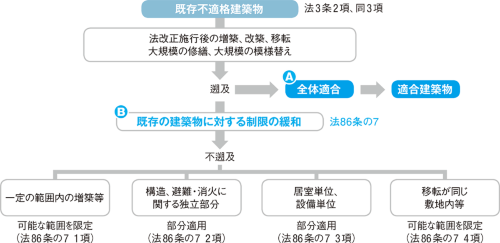 〔図1〕既存不適格建築物と建築基準法の遡及・不遡及の関係は?