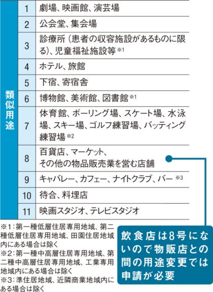 〔図2〕確認申請がいらない類似用途(建築基準法施行令137条の18)