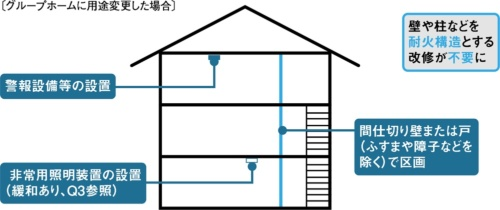 〔図2〕戸建て住宅からの用途変更が容易になった