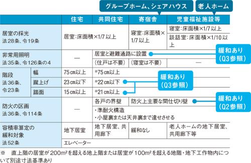 〔図3〕住宅からの用途変更では階段や防火区画などに注意する