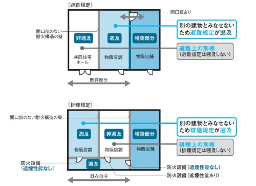 〔図1〕避難別棟と排煙別棟は開口部の扱いが異なる