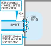 〔図2〕渡り廊下でつないだ場合も「避難別棟」扱いに追加