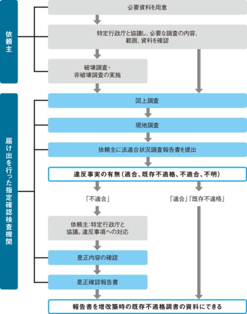 〔図2〕確認検査機関が行う「ガイドライン調査」の流れ