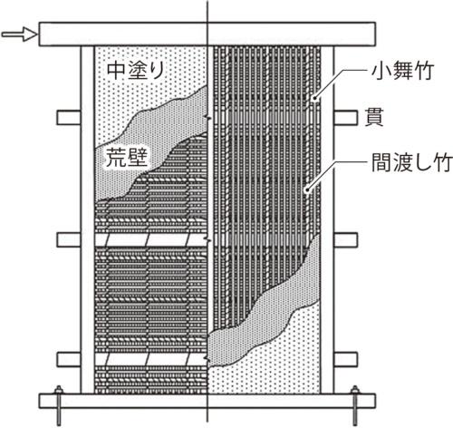 〔図1〕下地の両面に荒壁と中塗り