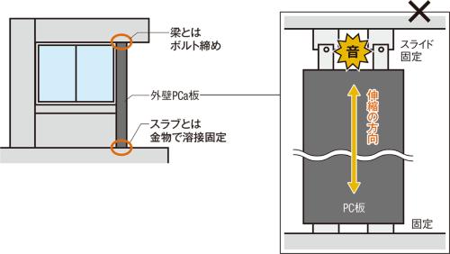 12  外壁  PCa板の半固定ボルトが熱ずれ
