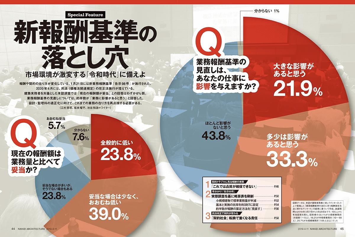 図表データは、日経アーキテクチュアが建築実務者に対してインターネット上で実施した「業務報酬基準の改訂に伴う報酬算定方法に関するアンケート」の結果に基づいて作成。調査期間は2019年3月7日から3月20日までで、105人から有効回答を得た。回答者の58.1%が小規模事務所(所員数1~9人)、16.2%が中規模事務所(10~99人)、25.7%が大規模事務所(100人以上)だった