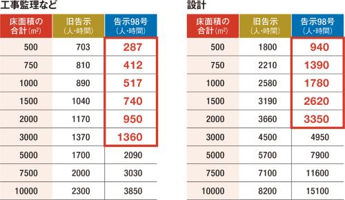 〔図2〕工事監理の標準業務量が大幅減