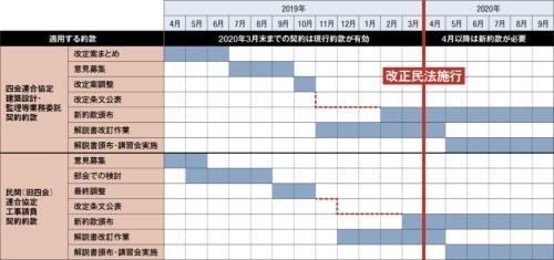 〔図1〕改正民法対応の標準約款は2020年初めに頒布予定