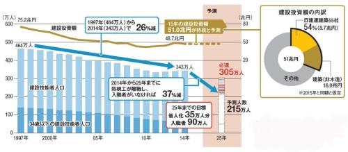 〔図1〕入職者なしならば職人が37%減少、35万人分の省人化を目指す