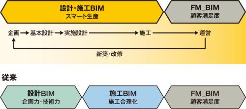 〔図1〕BIMデータを企画から建物管理まで一貫して活用