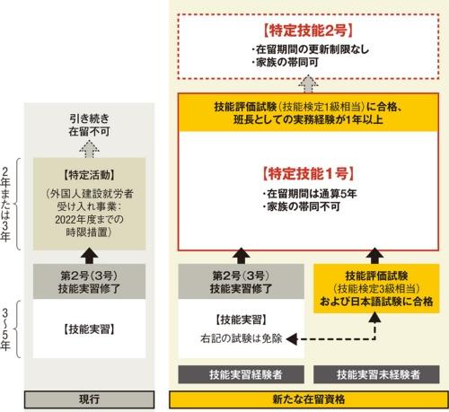 〔図1〕技能実習経験者は新資格の試験免除