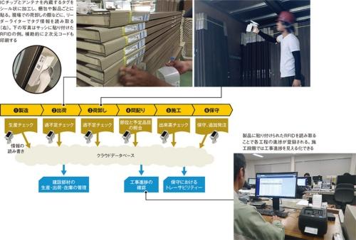 〔図1〕部材情報をクラウド上で一元管理
