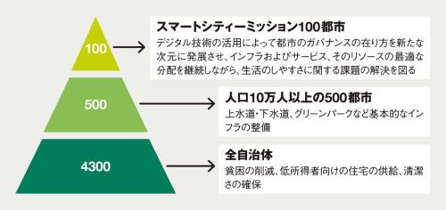 〔図1〕多面的な都市戦略の柱に「スマートシティーミッション」