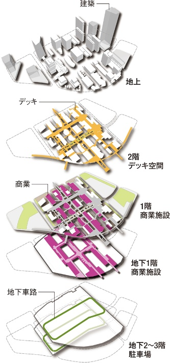 〔図5〕地下とペデストリアンデッキでつながる立体都市