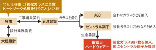 〔図1〕呉市庁舎へガラスメーカー2社が納入