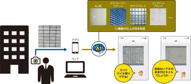 (2)外壁の仕上げ材を判定するAI