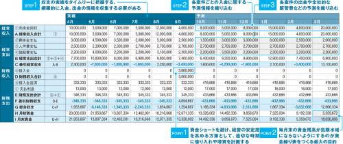 〔図1〕資金繰り表でキャッシュの動きを予測し、資金調達計画を立てる