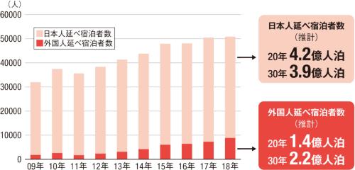 〔図3〕宿泊需要はインバウンドがけん引