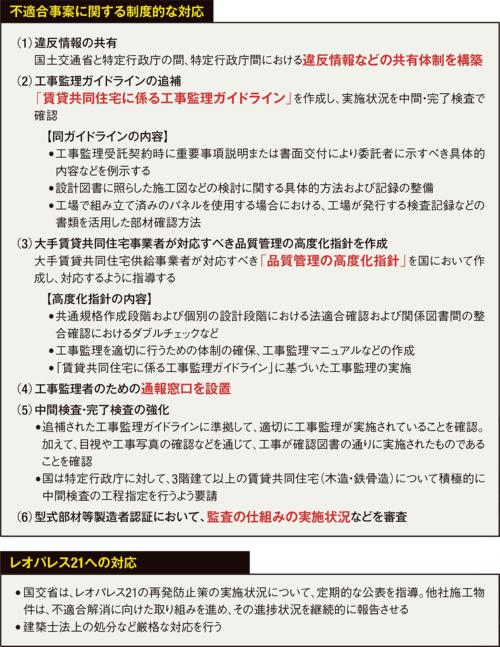 〔図1〕国交省の検討会が「工事監理者通報窓口」などの再発防止策を提言