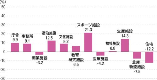 〔図2〕スポーツ施設、生産施設が好調