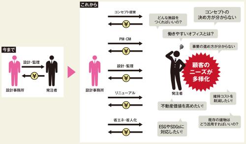〔図4〕多様化する発注者ニーズに応える