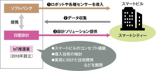 〔図1〕竹芝地区で実証実験を進める