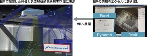 〔図2〕MR技術で解析結果を映し出す