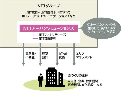 〔図3〕街づくり専業会社を設立