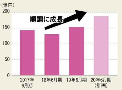 〔図5〕日本工営の都市空間事業は順調に成長