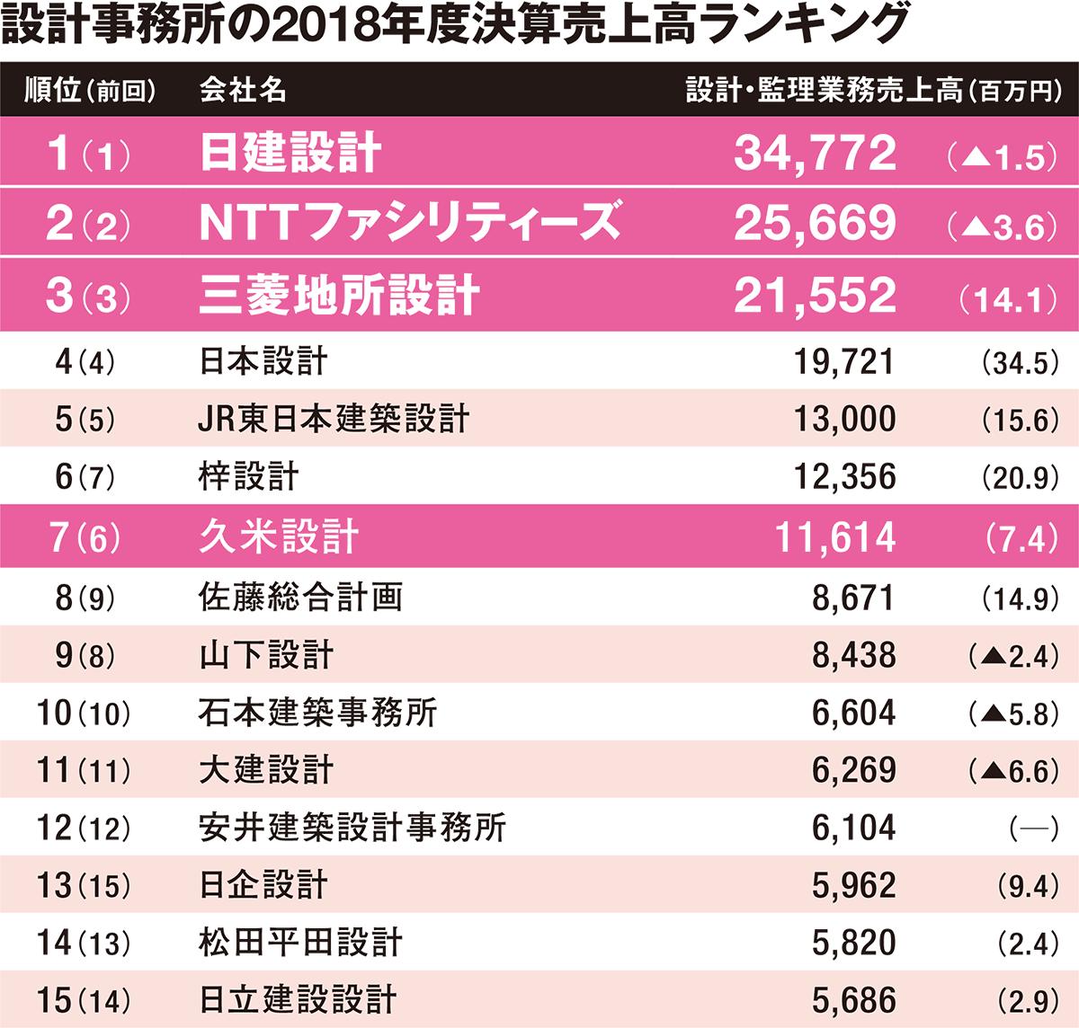 (資料:日経アーキテクチュア)