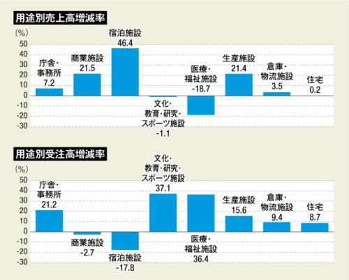 〔図1〕建物用途別の売上高では宿泊施設の伸びが際立つ