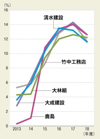 〔図2〕大手5社の粗利率はやや低下