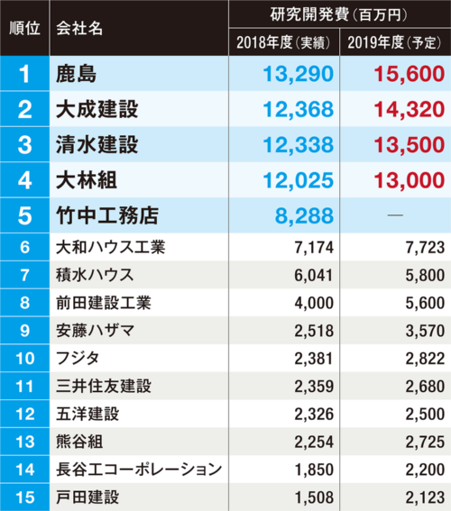 〔図5〕上位15社のうち13社が2019年度も積み増す