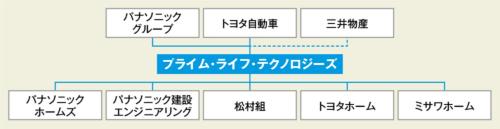 〔図6〕新会社「プライム・ライフ・テクノロジーズ」を設立