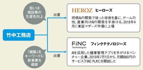 〔図2〕竹中工務店はAIベンチャーなどに出資
