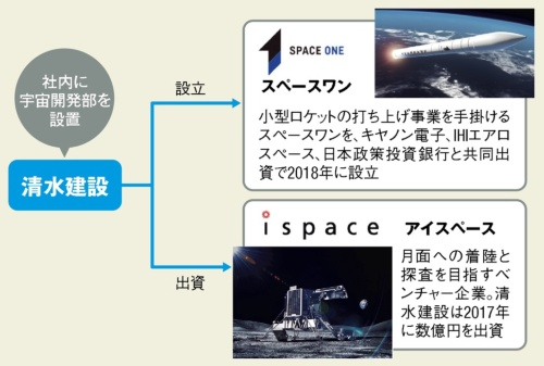 〔図3〕宇宙ビジネスに積極的な清水建設