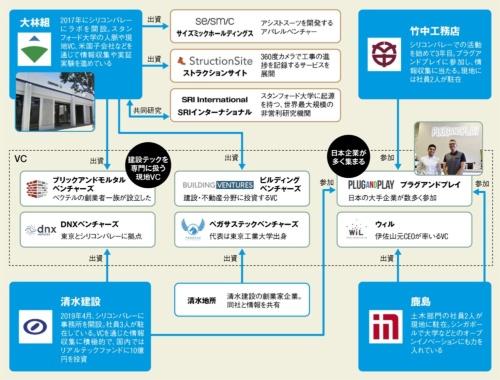 〔図4〕大手建設会社はシリコンバレーでの情報収集を強化