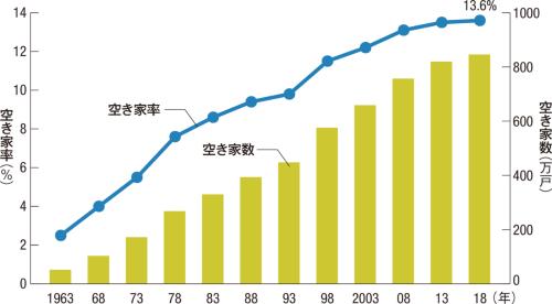 〔図1〕空き家数は年々増加
