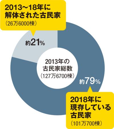 〔図2〕古民家は減る傾向にある