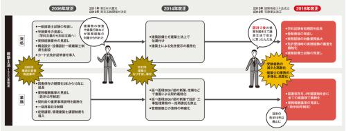 〔図1〕受験資格と実務経験の見直しで若手を確保