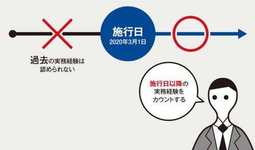 〔図2〕施行日前の実務経験はカウントしない