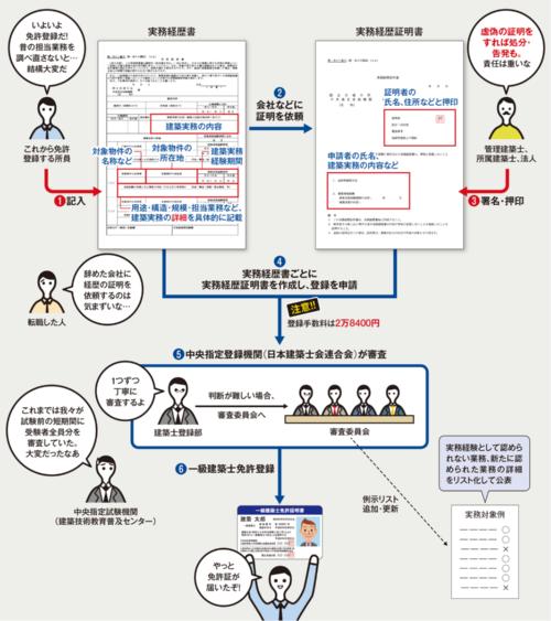 〔図1〕申請から免許登録までのステップ