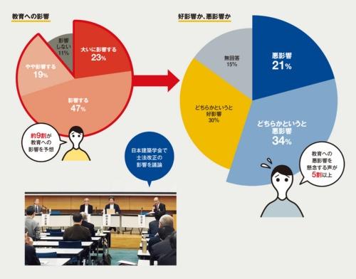 〔図1〕研究や教育への影響を懸念する日本建築学会